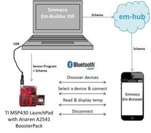 Figure 2: Wireless Sensor Node Demonstration
